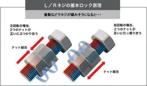 道脇社長の名を知らしめたL/Rネジ。互いに逆向きの回転構造を持つ2つのナットを締めると、両ナットが互いにぶつかり合ったり引き合ったりしてロックされる。振動などによる緩みを許さない(資料:NejiLaw)