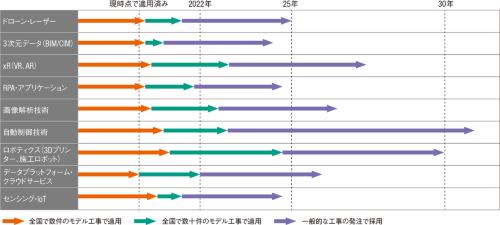 図1■ 2025年までに急速に普及が進む