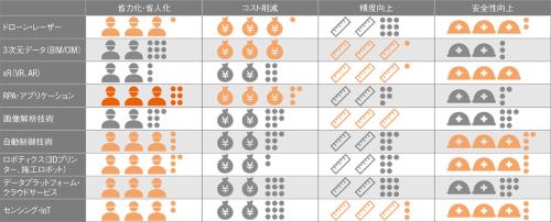 図3■ 2025年ごろまでは省人化・省力化につながる技術にニーズあり