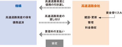 図1■ 高速道路会社が道路資産を機構から賃借