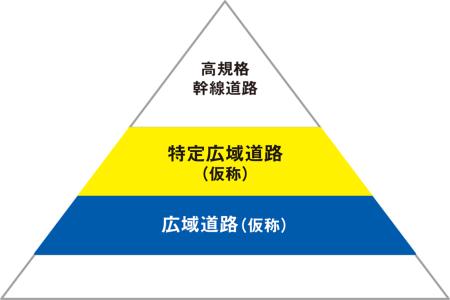 図1■ 特定広域道路と広域道路に区分