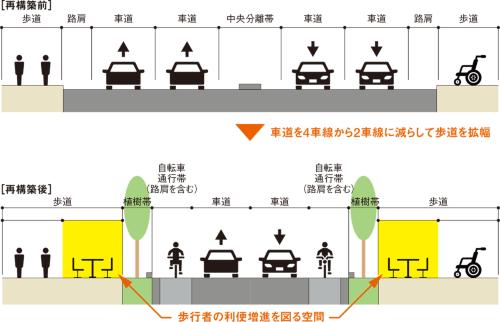 図2■ 改正道路法で「歩行者利便増進道路」を設ける