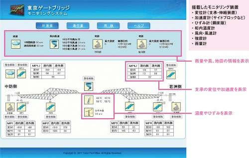 図1■ センサーで取得した橋の挙動をリアルタイムで表示