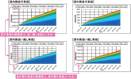 図2■ 走行車線は追い越し車線に比べて通行量が多い