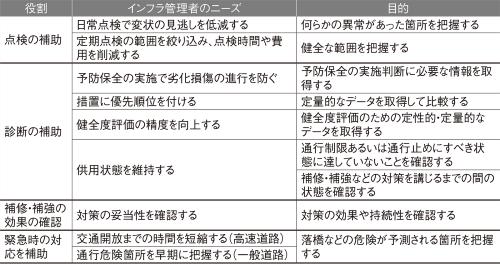 図1■ ガイドラインではモニタリング技術を役割別に整理した
