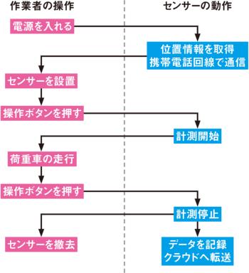図2■ センサーの操作はシンプル