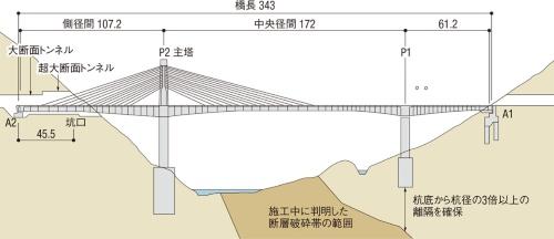 (2)破砕帯が広範囲であることが判明し、主塔を中津川の右岸側に移設