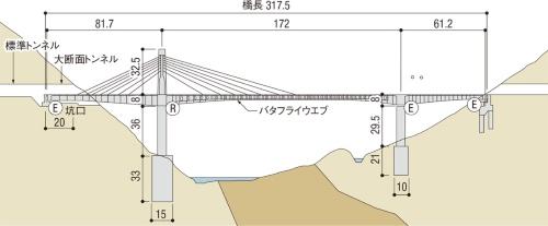 (3)中央径間にバタフライウエブを採用して軽くし、側径間を短縮