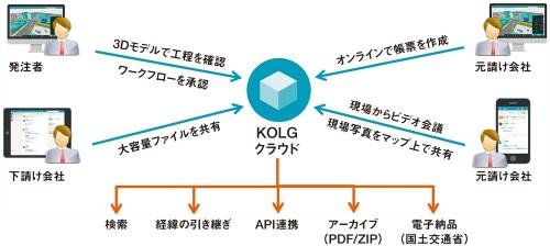 図1■ 3Dモデルと点群データのプレビューに対応