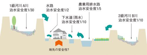 図3■ 河川や水路に囲まれた地点のリスクを可視化