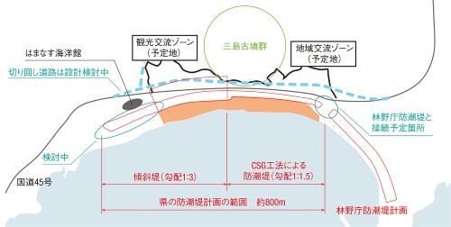 図1■ 砂浜を保全した大谷海岸の防潮堤計画