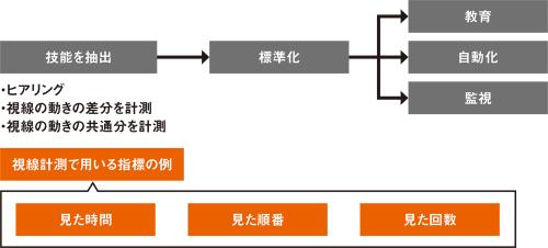 図2■ 視線計測とヒアリングを組み合わせて技能を抽出・伝承する