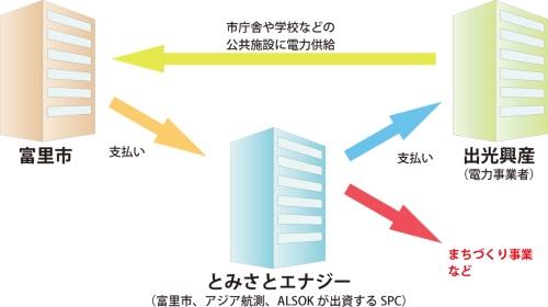 図1■ 公共施設の電力を一括購入