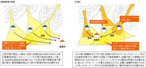 図1■ イエローゾーン内で詳細にリスクを分析できれば避難に役立つ