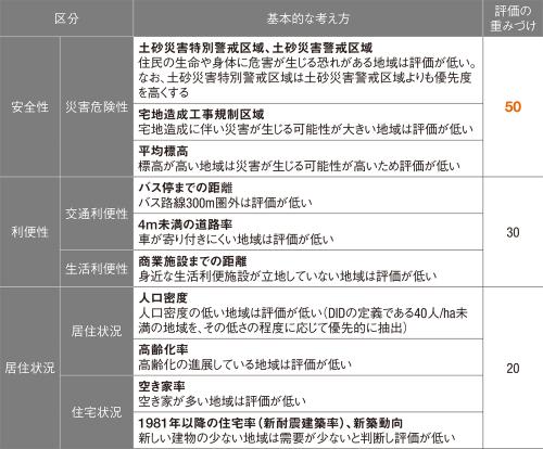 図1■ 市街化調整区域への編入に向けた評価では「安全性」を重視する