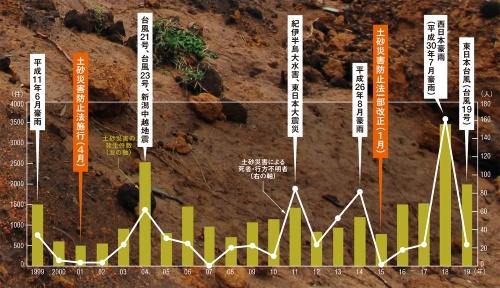 ■ 20年間で土砂災害は減らず