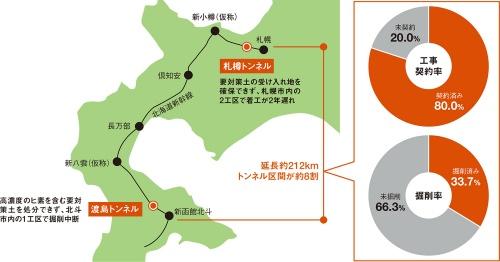 図1■ 残土問題で掘削中断や着工遅れ
