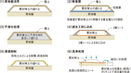 図1■ 有害物質の濃度などに応じて対策を選定