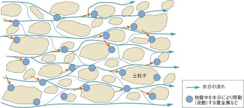 図2■ 地盤に重金属などが吸着する性質を利用
