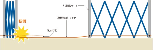 図1■ ゲートが風で道路側にはらみ出さないようにワイヤを張っていた