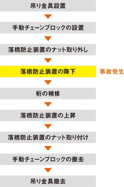 図1■ 落橋防止装置の降下中に事故