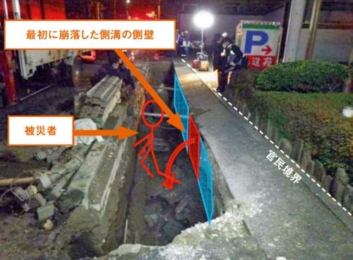 写真1■ 事故現場。赤色は最初に倒れた既設側溝の側壁。その後、崩壊範囲は拡大し、青色部分を含む延長11.9mにわたって倒れた。側溝の設置時期は不明(写真:国土交通省関東地方整備局)