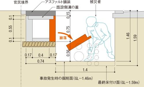 図1■ 土留め壁を設置する前に崩落