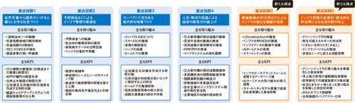 図1■ 重点目標に「利活用」の視点を導入