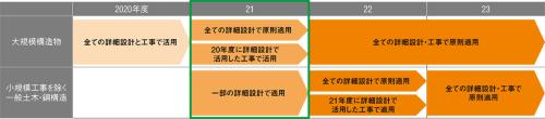 図2■ 2021年度はCランク以上の工事の詳細設計でもBIM/CIM