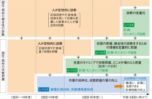 図1■ 計測・モニタリング技術で点検や診断を補助