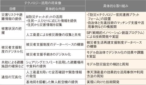 図1■ 内閣府が省庁横断で技術活用策をまとめる