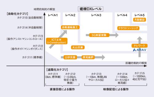 図1■ インターネットを介した操作で3Kを解消