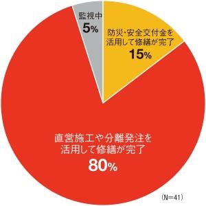 図1■ 健全度IIIの措置完了率はほぼ100%