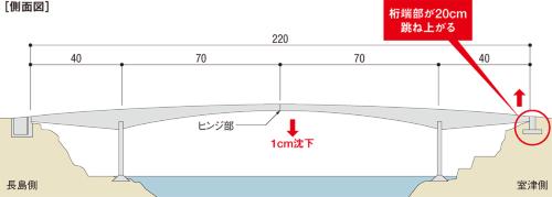 図1■ 中央がヒンジの「ドゥルックバンド橋」