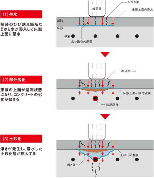 図1■ 床版上面の帯水が土砂化の元凶