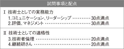 図1■ 口頭試験の評価項目