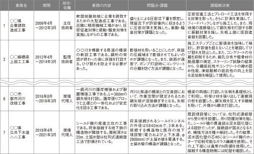 図2■ 建設会社の技術者を想定した業務一覧表の作成例