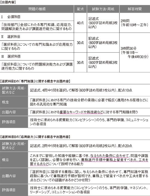 図1■ 選択科目IIの試験方法