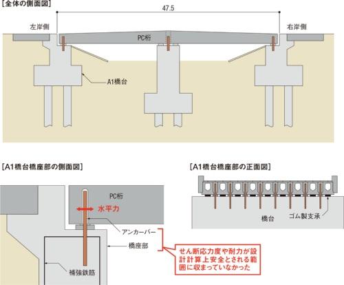 図1■ PC桁に生じる水平力をA1橋台側で受け持つ