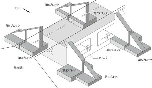 図1■ 大半のブロックで強度が不足
