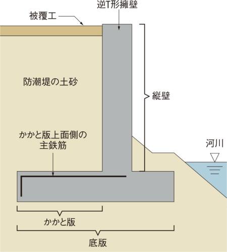 図2■ 鉄筋径の変更理由は不明