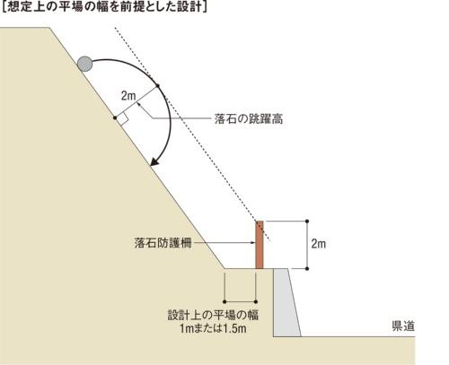 図1■ 平場の幅を1mまたは1.5mと設定