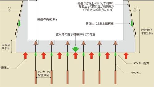 図1■ 側壁の荷重や背面土との摩擦力も考慮