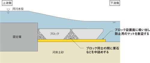 図1■ 基準ではマット敷設と栗石中詰め