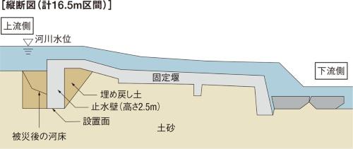図1■ 洗掘対策を念頭に施工