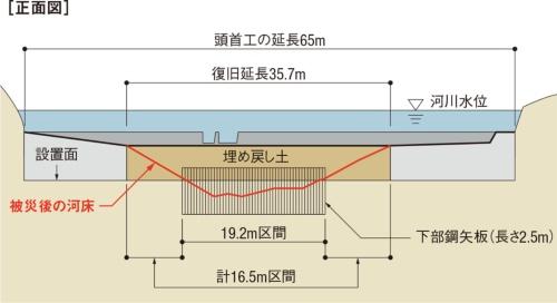 図2■ 35.7mの区間を埋め戻し
