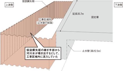 図3■ 仮締め切りを土のうから鋼矢板に