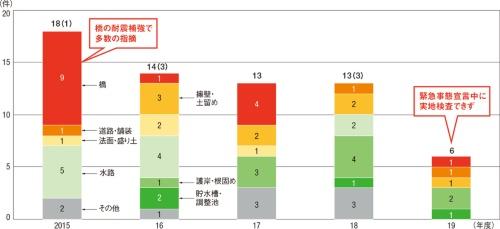 図1■ 新型コロナの影響で指摘数が大幅減