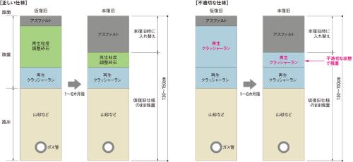 図1■ 上層路盤に再生クラッシャーランを残置