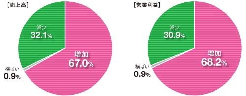 図1■ 売り上げ、利益ともに7割が前期比で増加